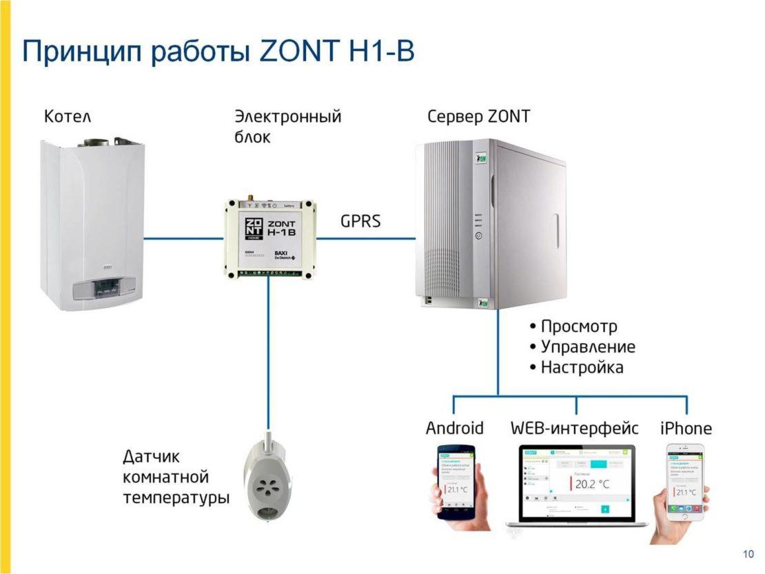 gsm модуль для котлов отопления