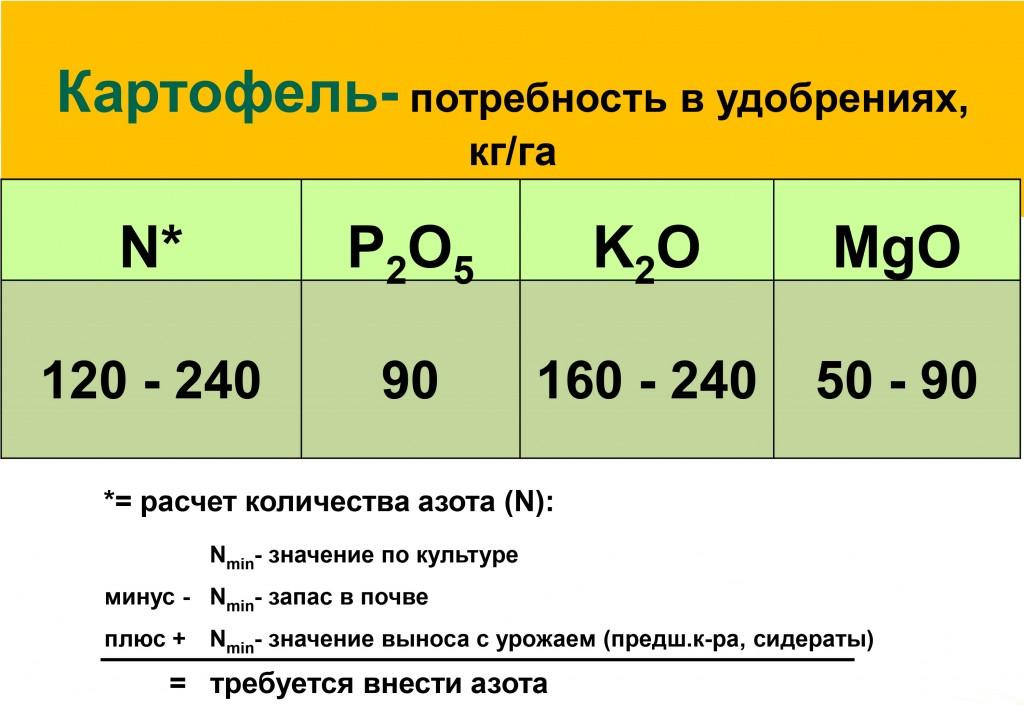 Как рассчитать количество удобрения