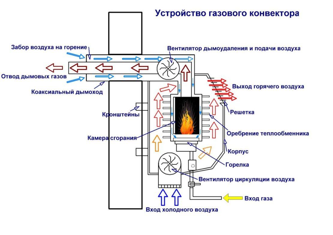 принцип работы конвекторов