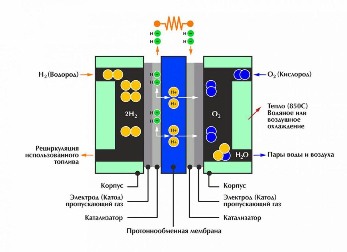 принцип работы водородных котлов