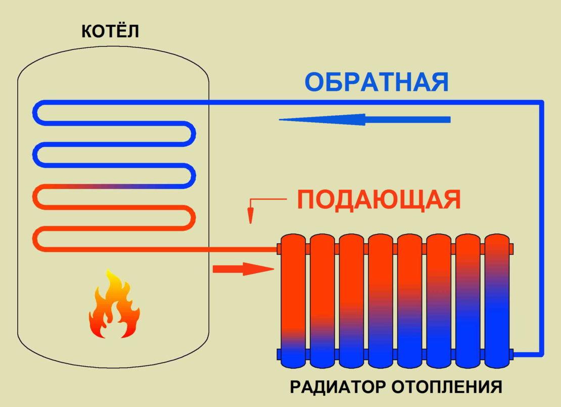 принцип работы отопительных батарей
