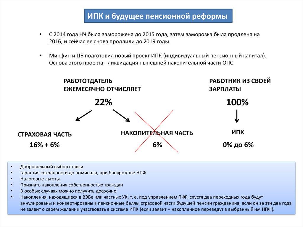 ИПК в России