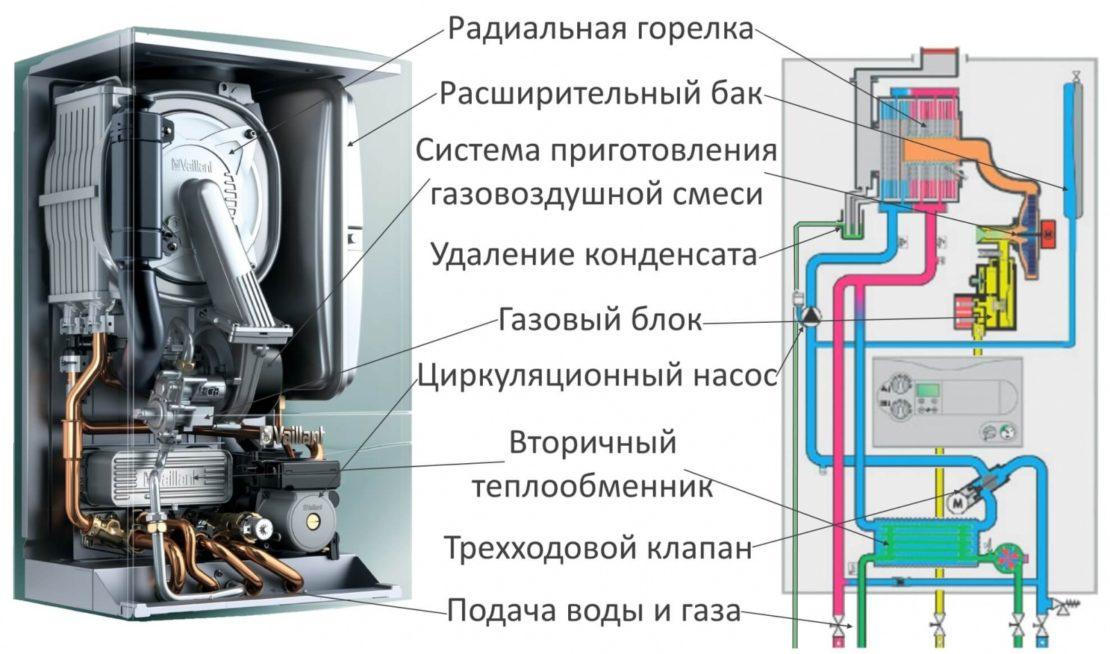 устройство конденсационных газовых котлов