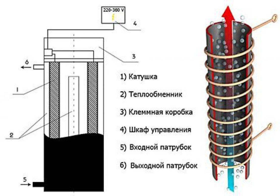 котел инверторный электрический