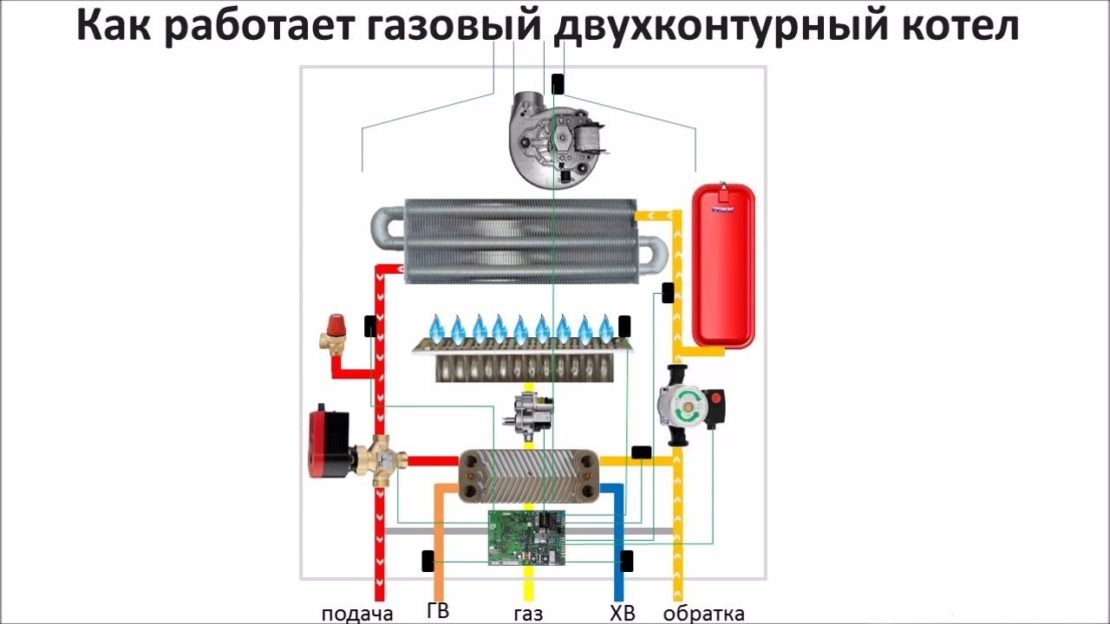 принцип работы газовых котлов