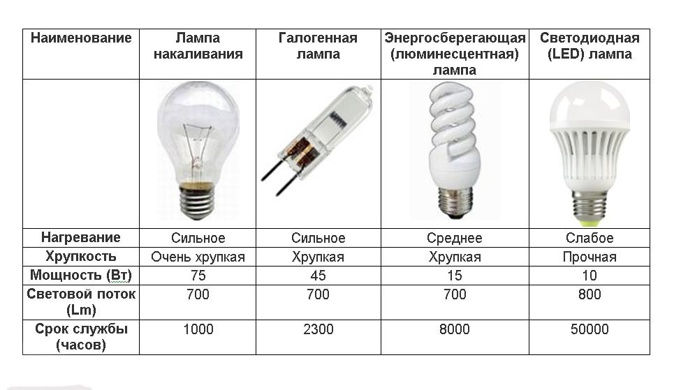 Третий вариант сооружения вечной лампочки