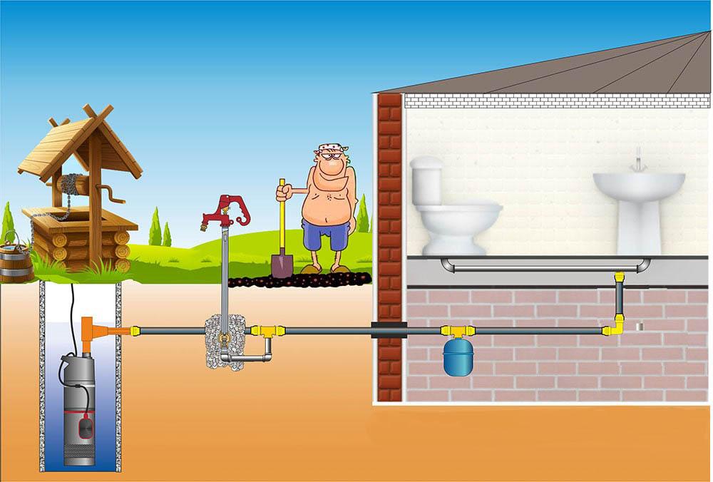 Что лучше для водоснабжения загородного дома – скважина или колодец