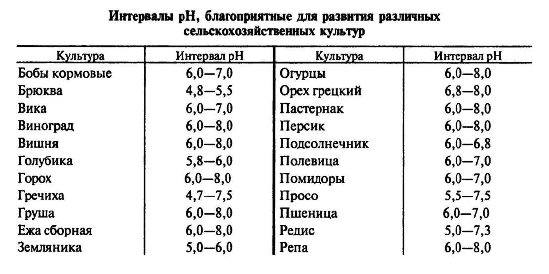 Уровень pH для разных культур