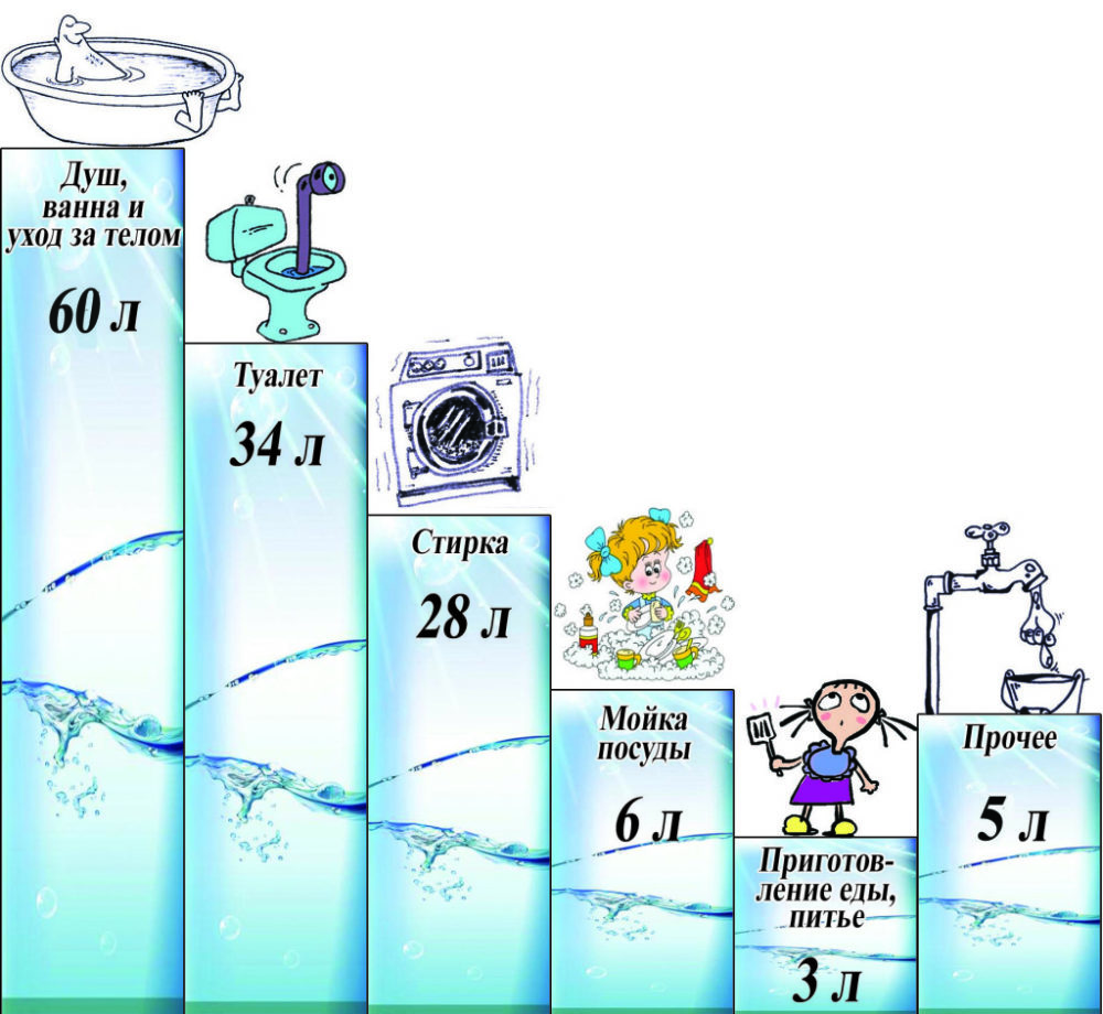 Потребление воды в семье