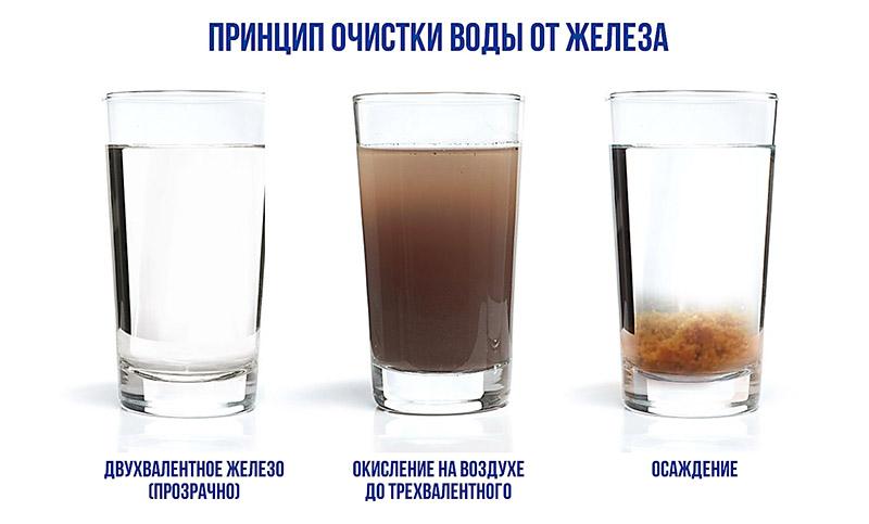 Как очистить воду от железа из скважины