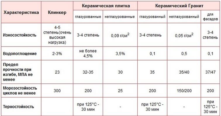 характеристики напольного покрытия