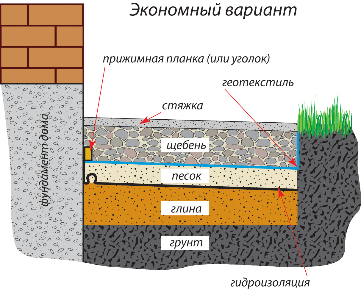 Послойное устройство отмостки из бетона