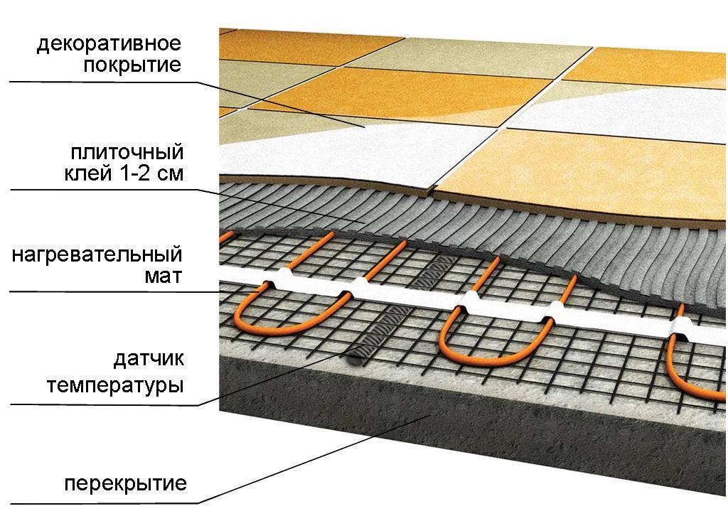 плитка на теплый электрический пол