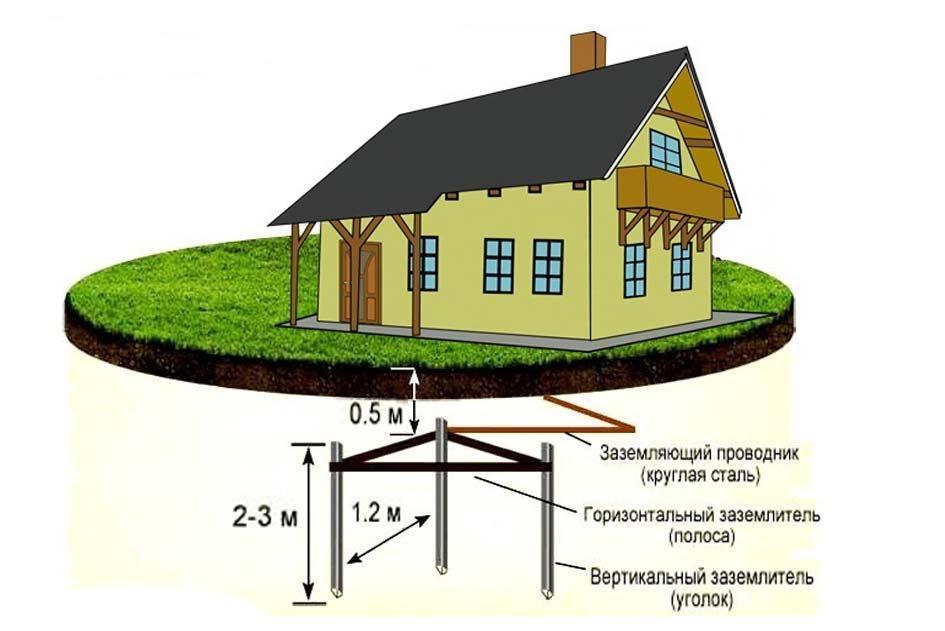 заземление дома треугольником