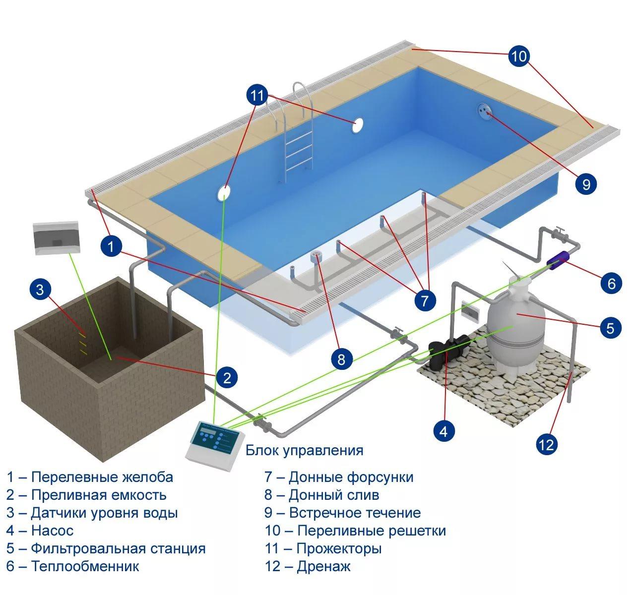 установка бассейна в бетонном бассейне