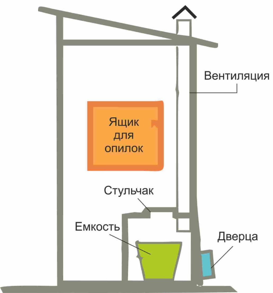 схема дачного туалета без ямы