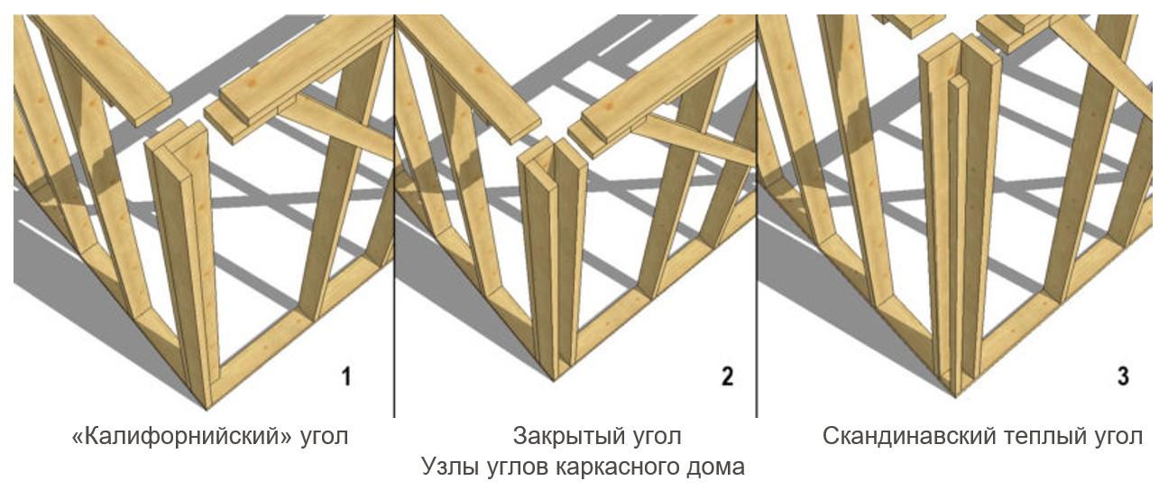 угловые стыки каркасной постройки