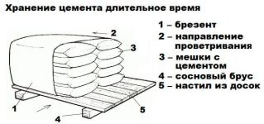 Куда выгодно использовать окаменевший цемент