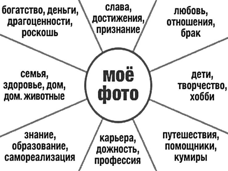 карта желаний по фен-шуй инструкция картинка многострадальный сорт