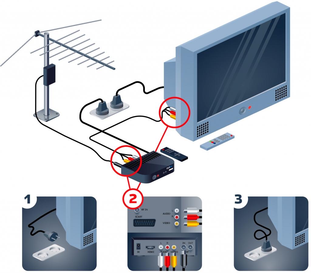 Как смонтировать кабельное ТВ