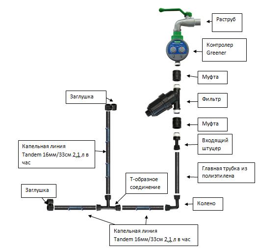 подключение полива от центрального водопровода