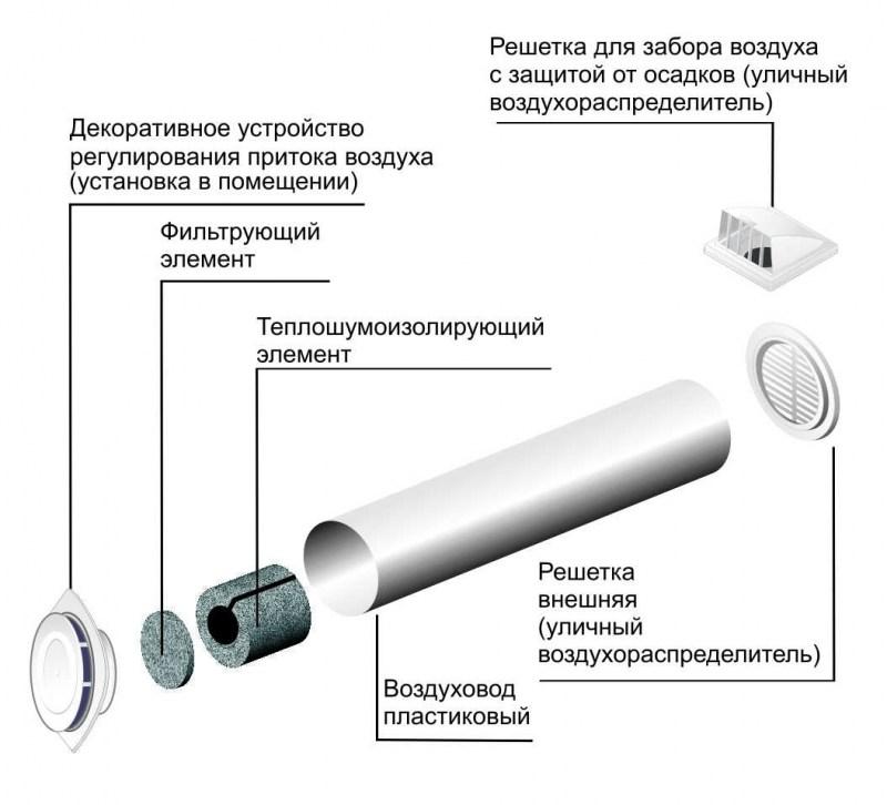 приточный клапан для стены устройство