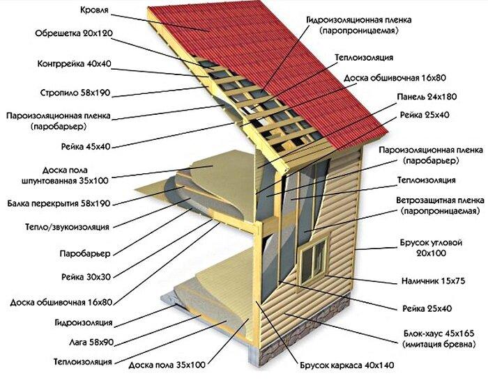 Пошаговая инструкция возведения каркасного дома
