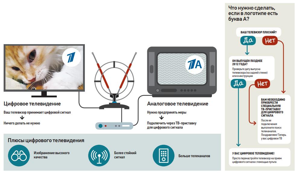 проверка сигнала ТВ