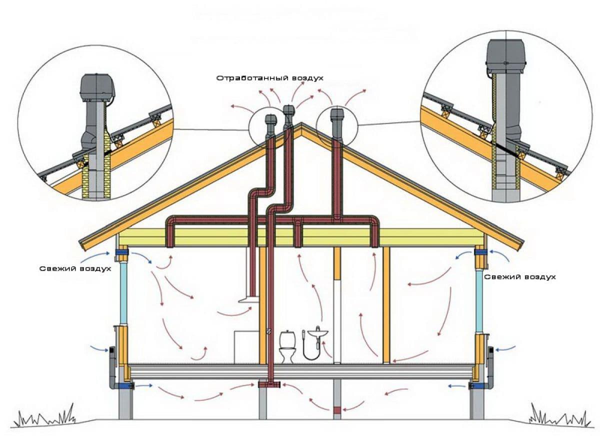 вентиляция каркасного дома