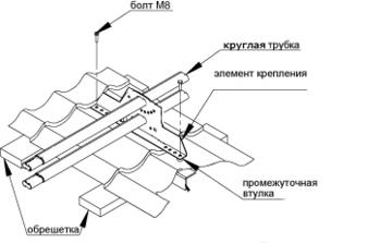 Типовая конструкция снегоудержателя