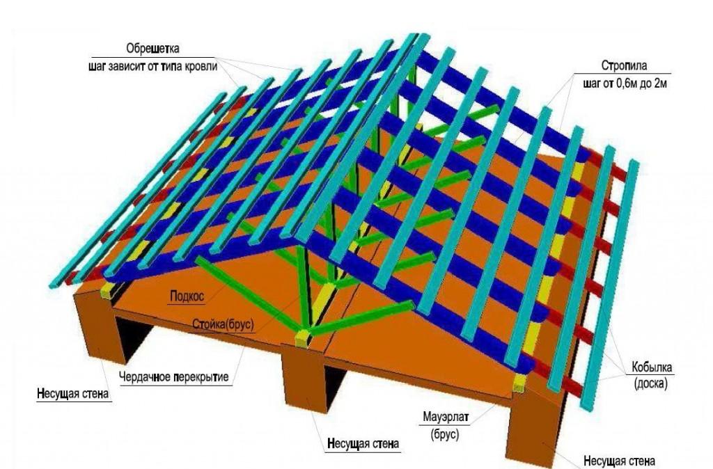 Схема крыш стропильные