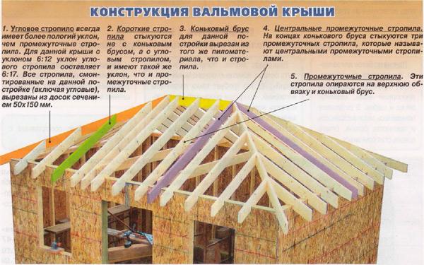 Для многих плотников возведение каркаса вальмовой крыши - причина головной...