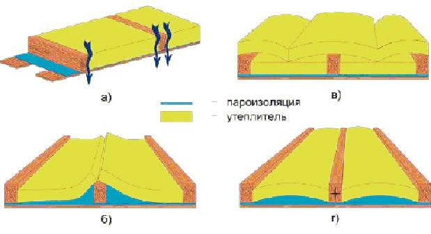 Гидротеплоизоляция