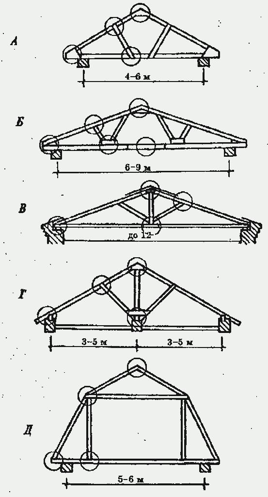 Конструкция мансардных крыш