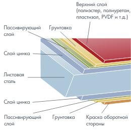 Металлический сайдинг