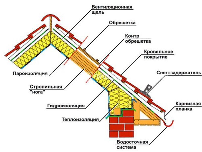 Система вентиляции мансардной крыши