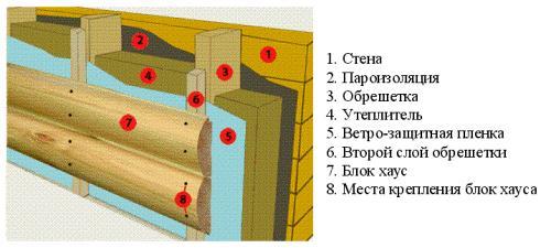 блок хаус для внешней отделки