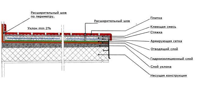 технология укладки керамогранита на улице.  Состав стяжки, на которую будет укладываться керамогранит.