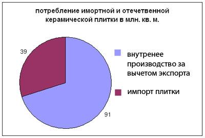 керамическая плитка россия недорого