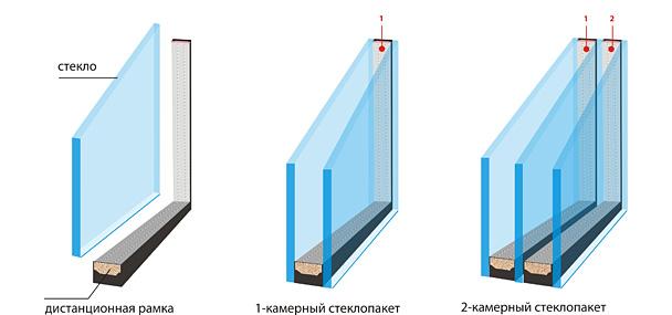 остекление балконов пвх цены