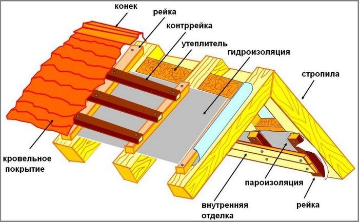 устройство крыши для бани
