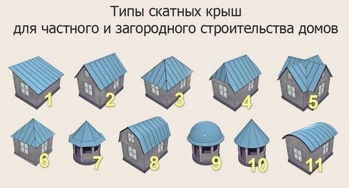 типы крыши для частного дома