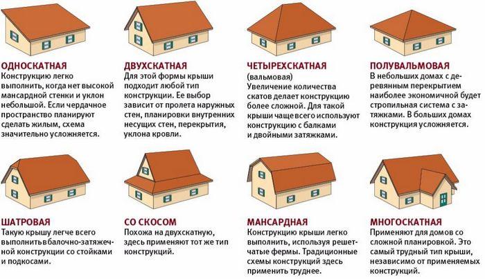 Какой материал выбрать для кровли деревянного дома?