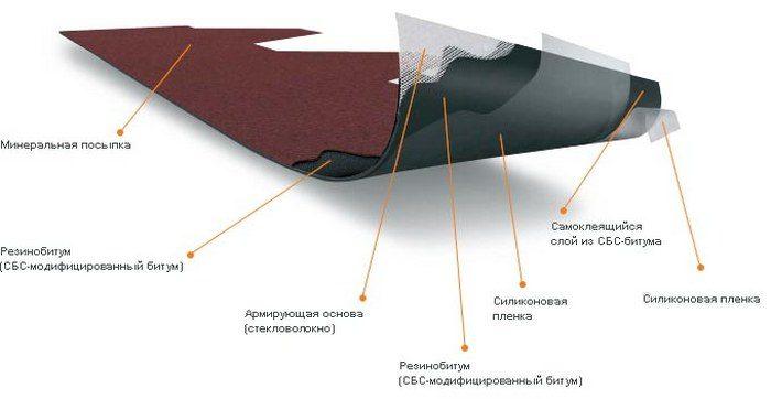 структура кровельного материала