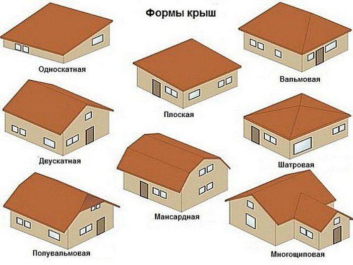 крыша устройство