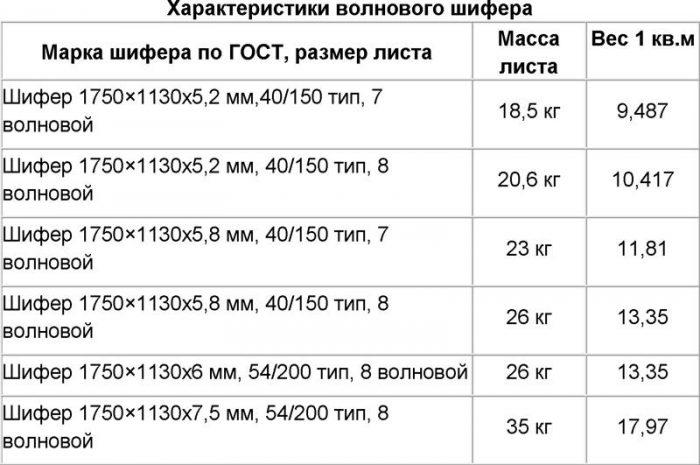 основные параметры шифера