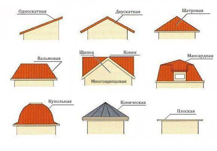 популярные виды крыш