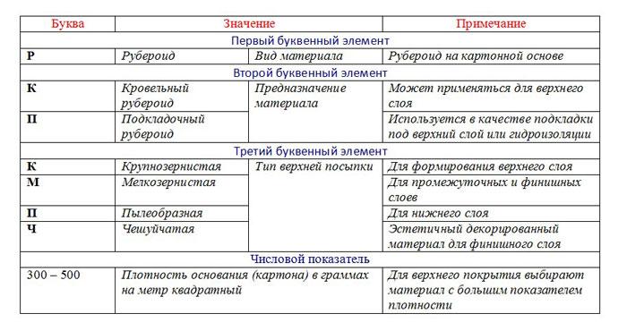 Стандартные размеры рулонов рубероида и их маркировка