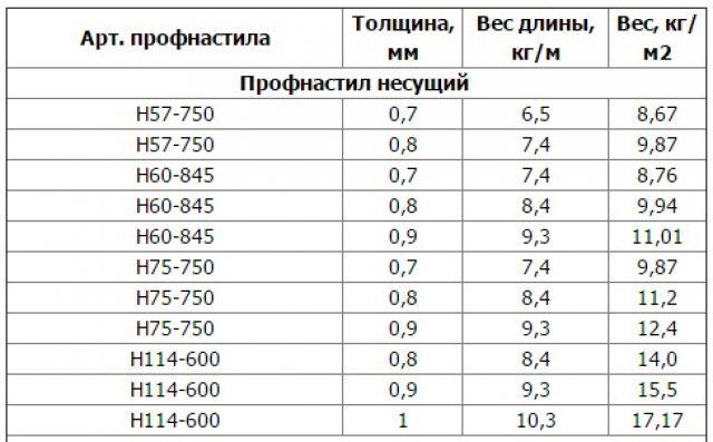 вес профилированного листа