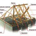 составные элементы вальмовой крыши